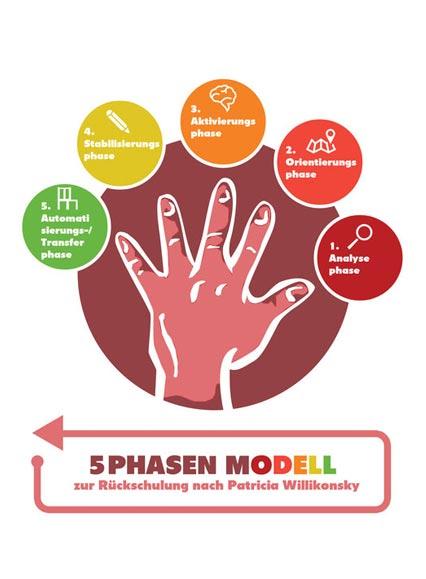 5 Phasen Modell